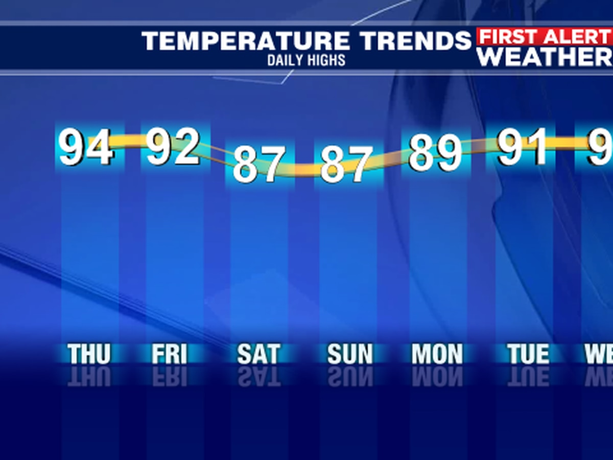 Still hot for Suncoast on Thursday with heat indices from 100-104 degrees