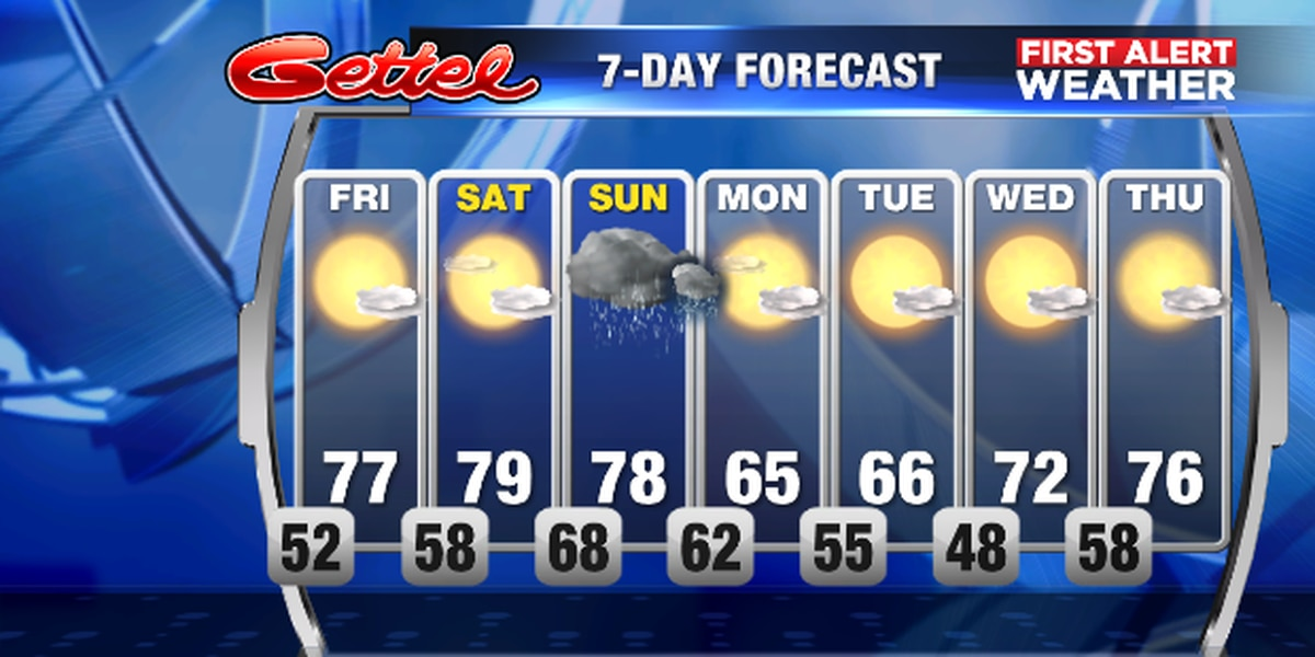 Warmer weather through weekend and then another cold front