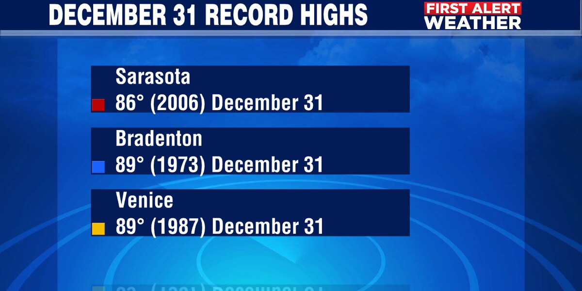 Near record highs to end 2020!