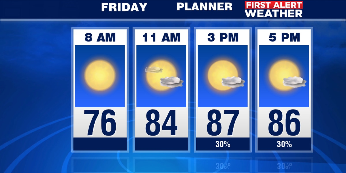 Fewer storms on Friday