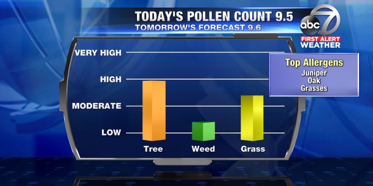 Pollen count remains high just like the temperatures and not going away through Sunday
