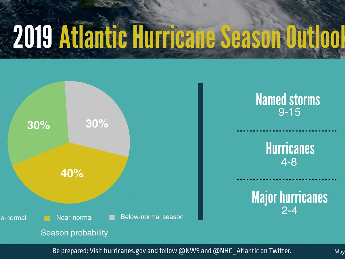 NOAA predicts 4-8 hurricanes this year, including 2-4 major hurricanes