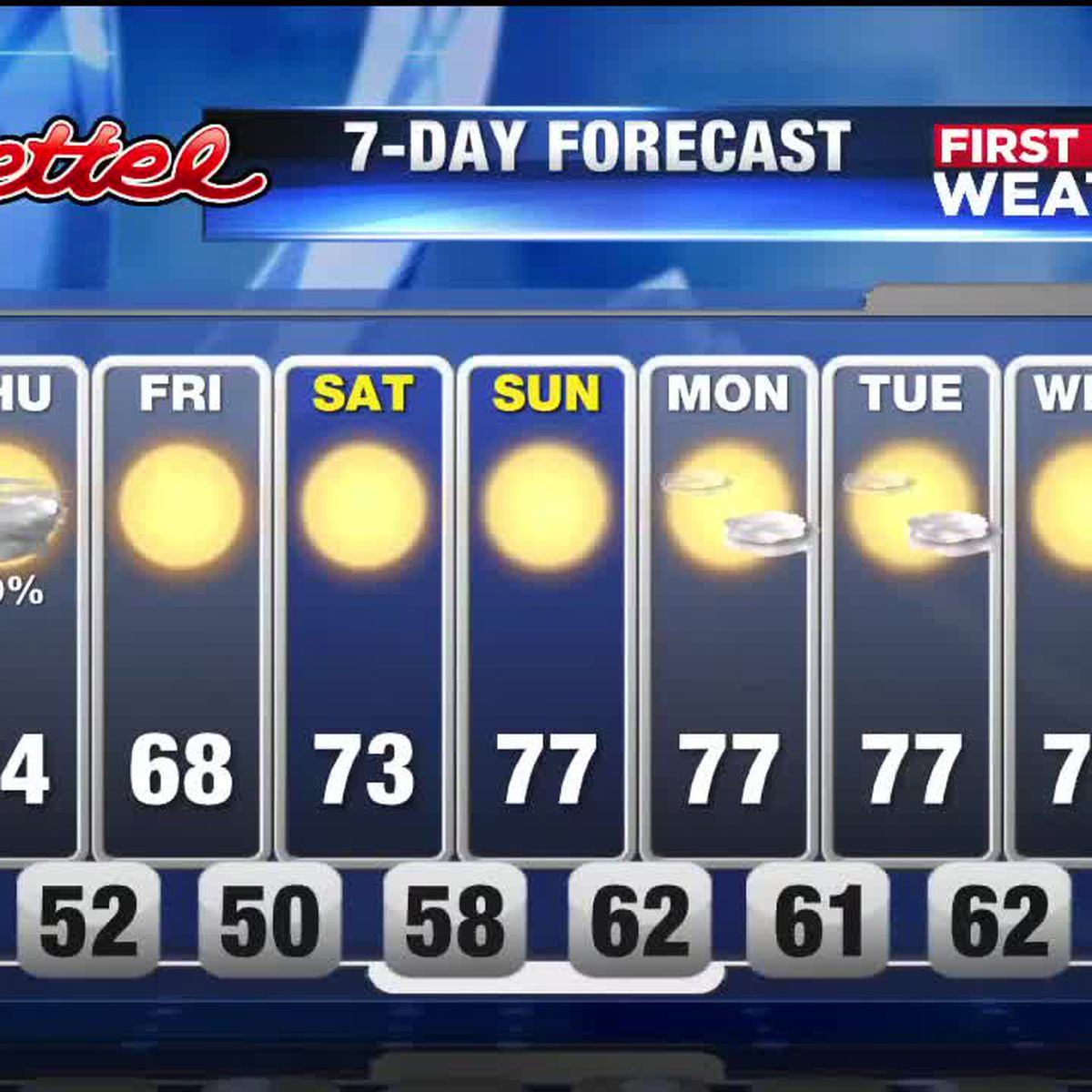 First Alert Weather: The cold front has arrived and cooler weather is on the way!
