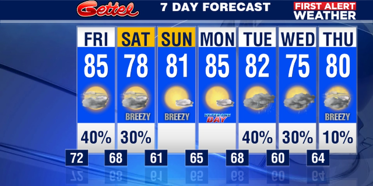 Record warmth moving out and cooler weather moving in for the weekend