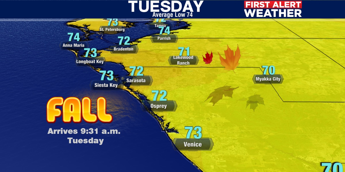 Fall begins with falling temperatures and humidity