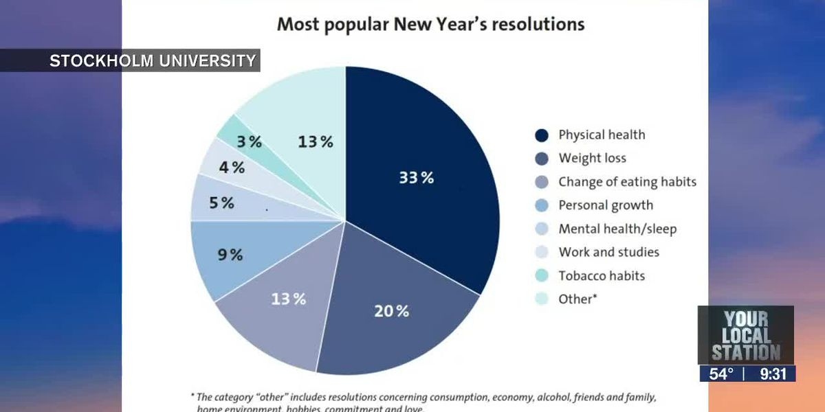 The psychology behind New Year's resolutions | Suncoast View