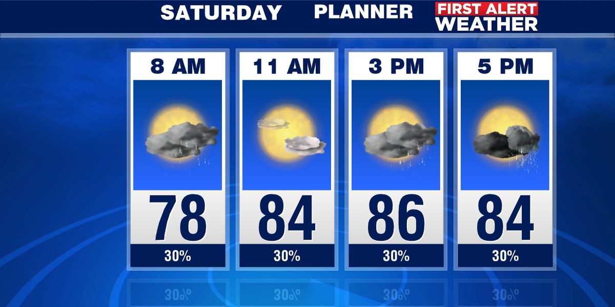 A few showers possible on Saturday