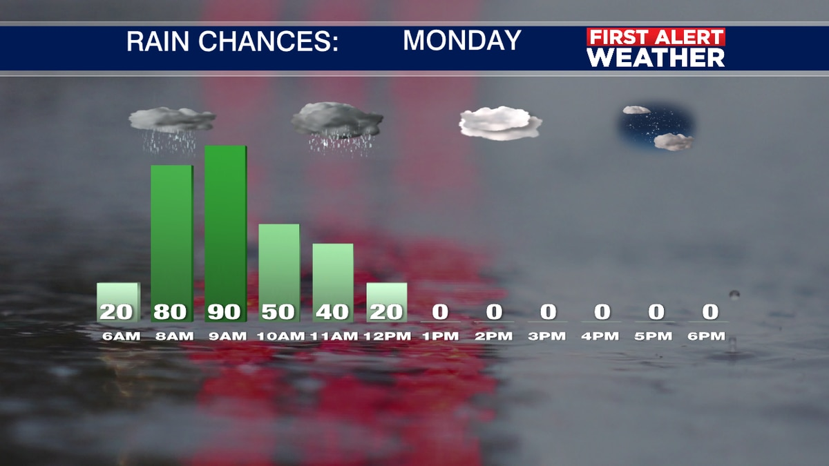 Monday Morning Showers, then Colder!