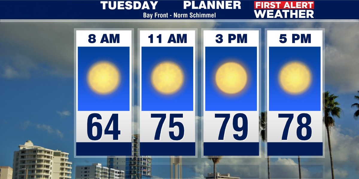 A little cooler start for your Tuesday