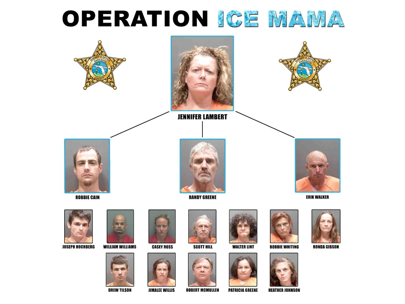 16 people arrested in meth trafficking bust in Nokomis