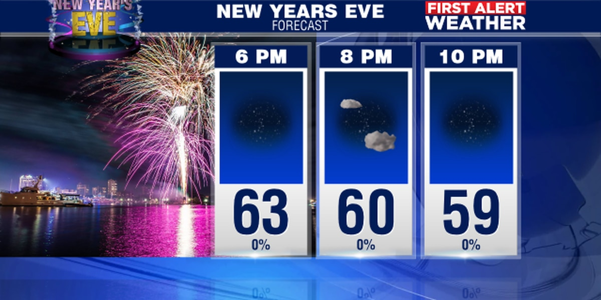 Wrapping up the decade with some sunshine and cooler temps