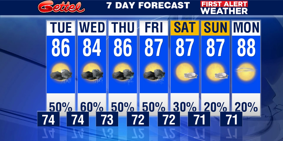 Wet week for the Suncoast