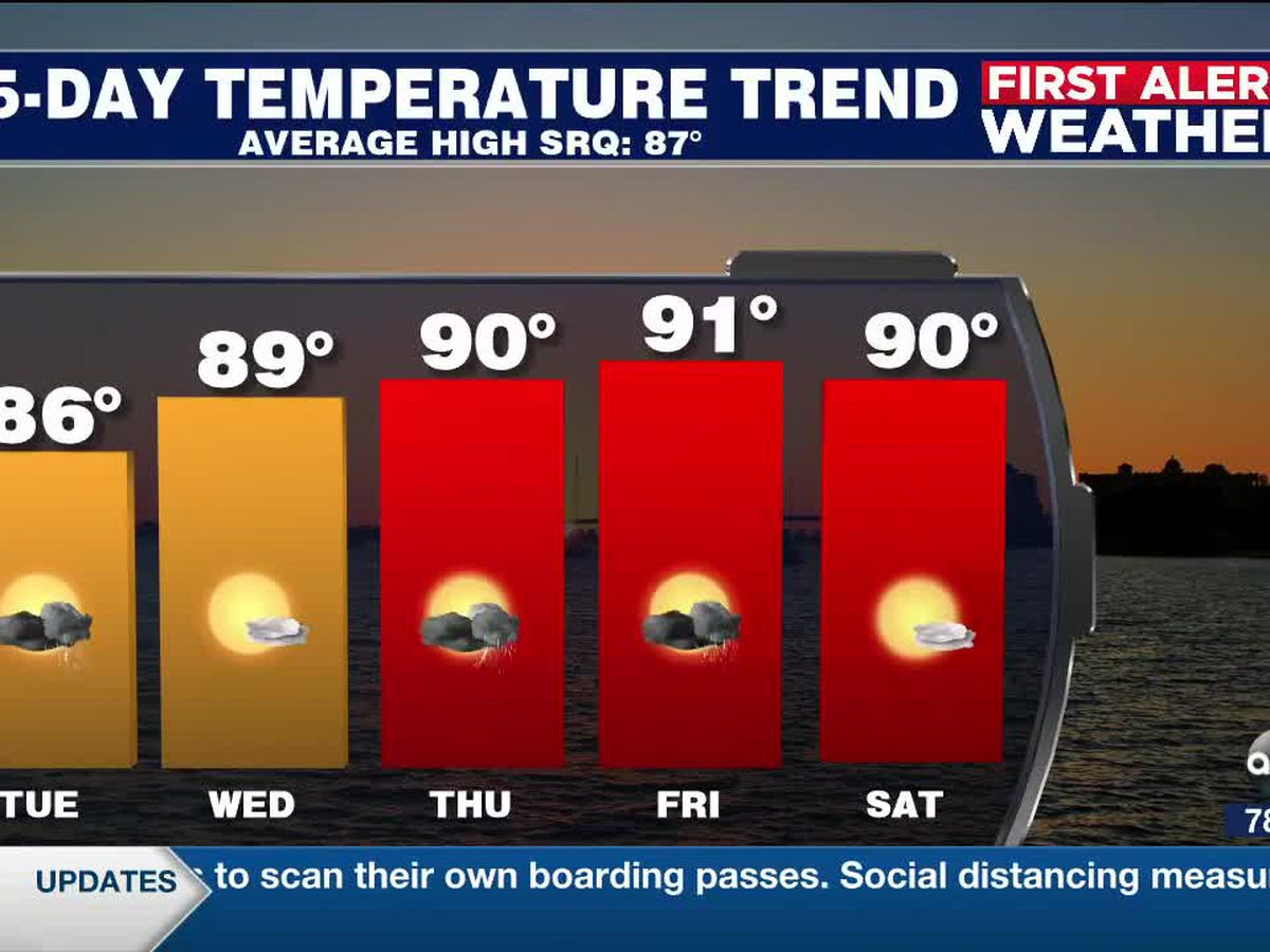 First Alert Weather: Monday, May 25, 2020 - A warming trend ahead with daily rain chances through the week