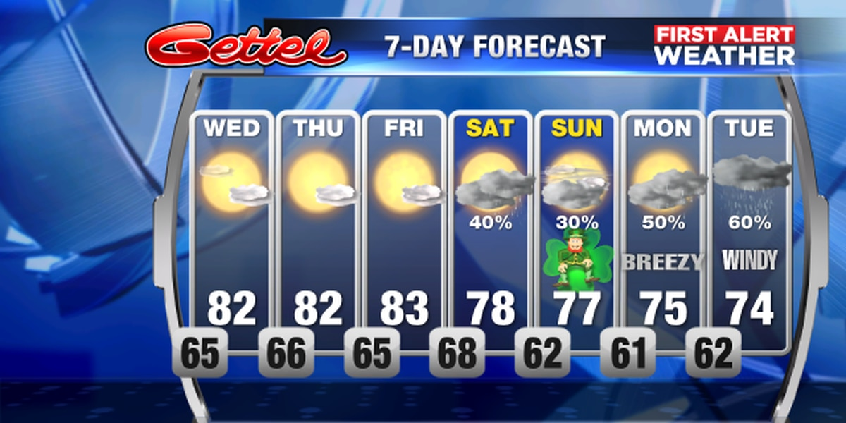 Cold front to change things up for the weekend as rain chances increase