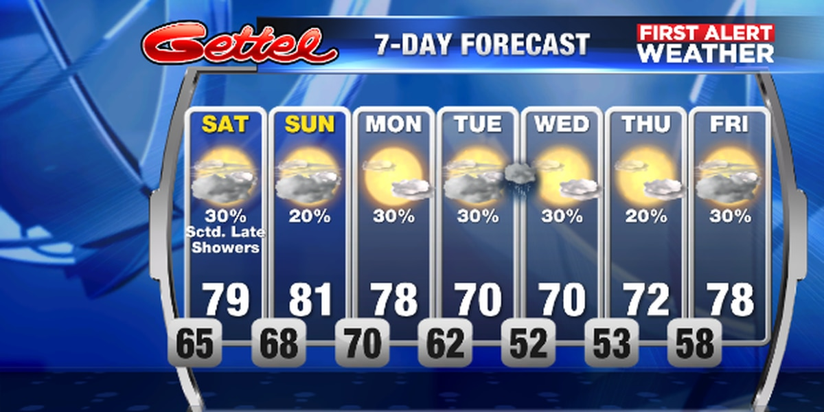A few showers possible on Saturday with some cooler weather early next week