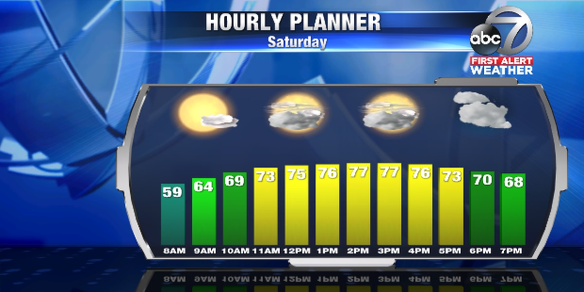 First Alert Weather: The weekend is here and so is the warmer weather
