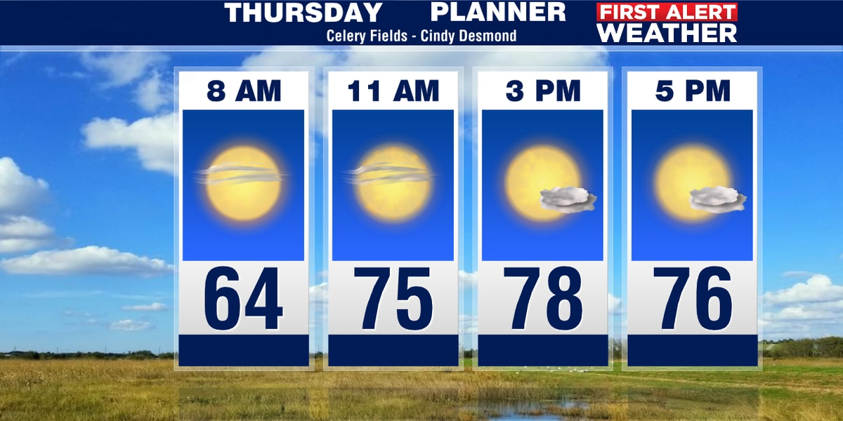 Staying mild and dry for Thursday