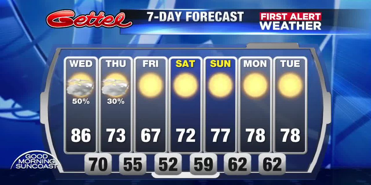 First Alert Weather: Transitioning to cooler temperatures into Thursday