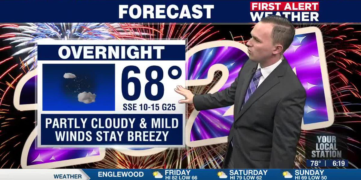 First Alert Weather: A warm start to 2021, but a cold front will bring a cool down by Sunday
