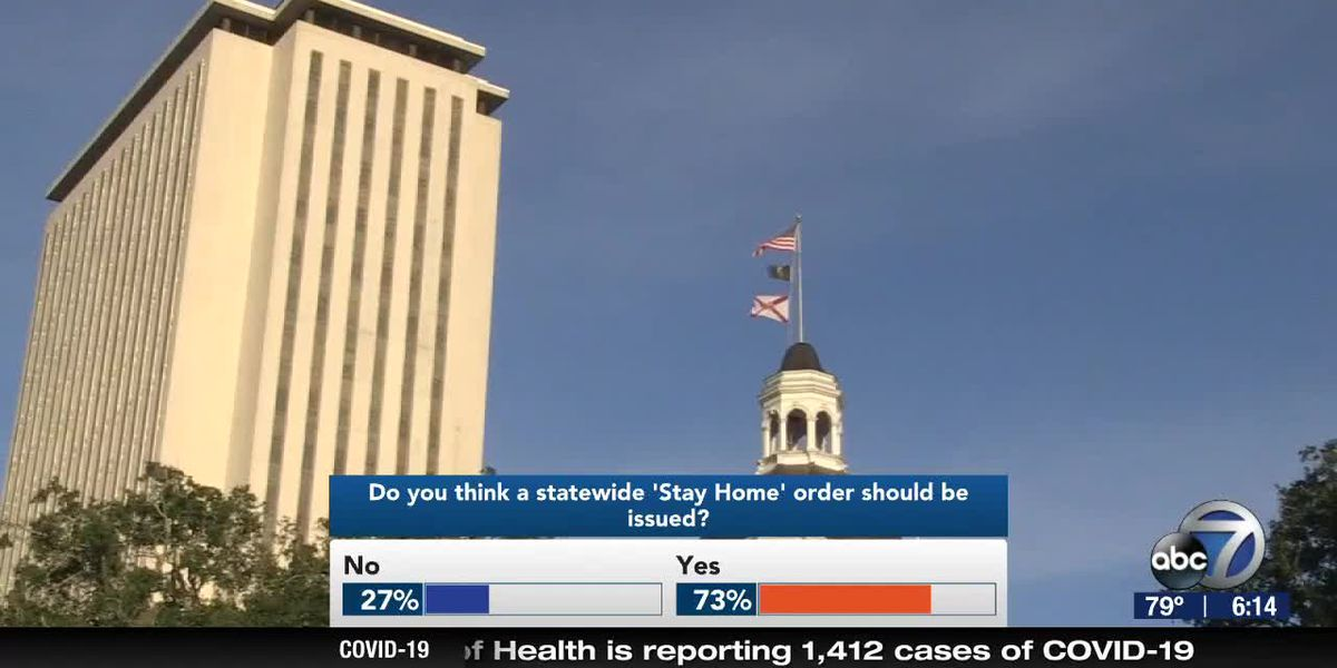 Do You Think a Statewide 'Stay Home' Order Should Be Issued?