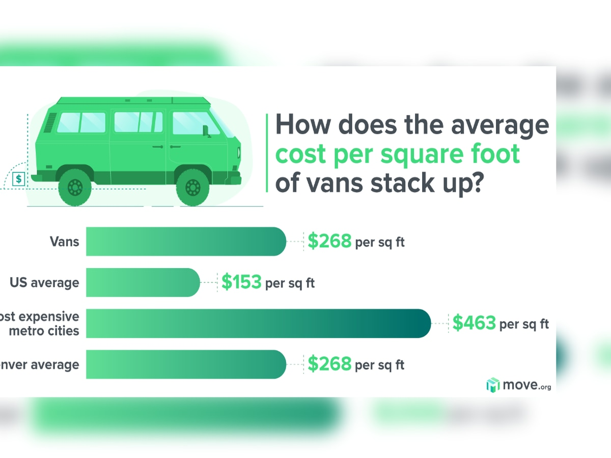 3 in 4 Americans would live in a van to retire comfortably