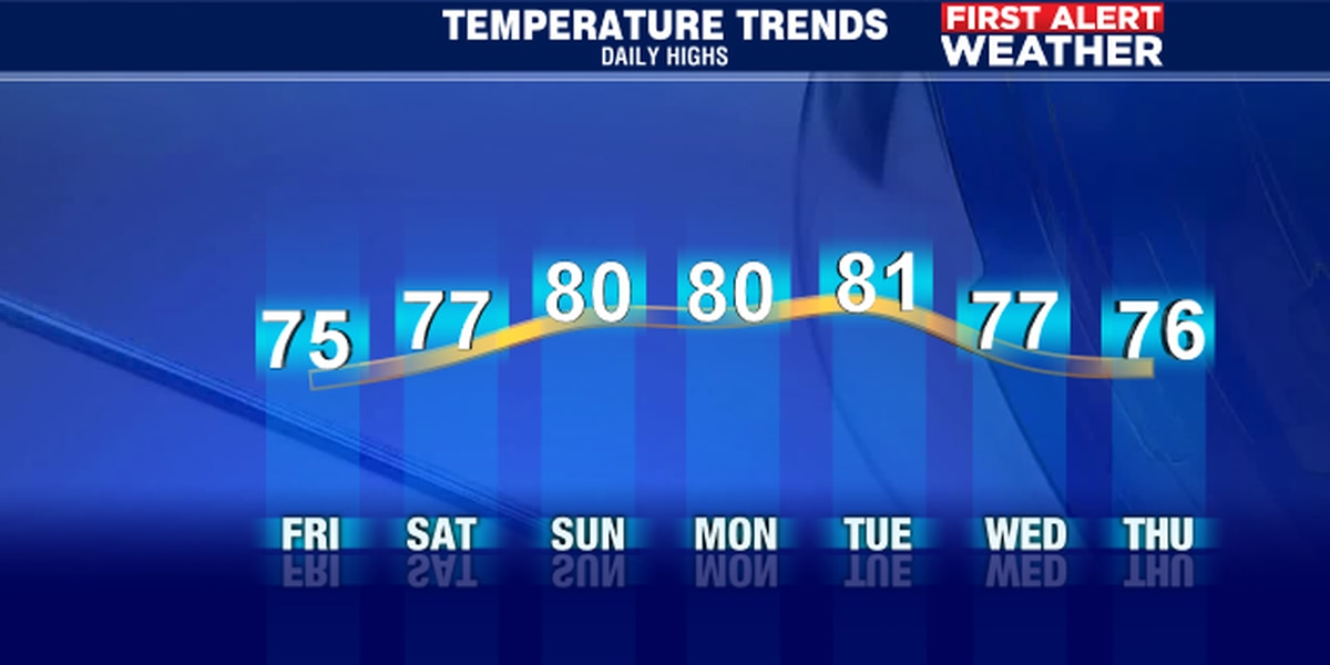 Chilly start to Friday but a warm finish as the high hits 75