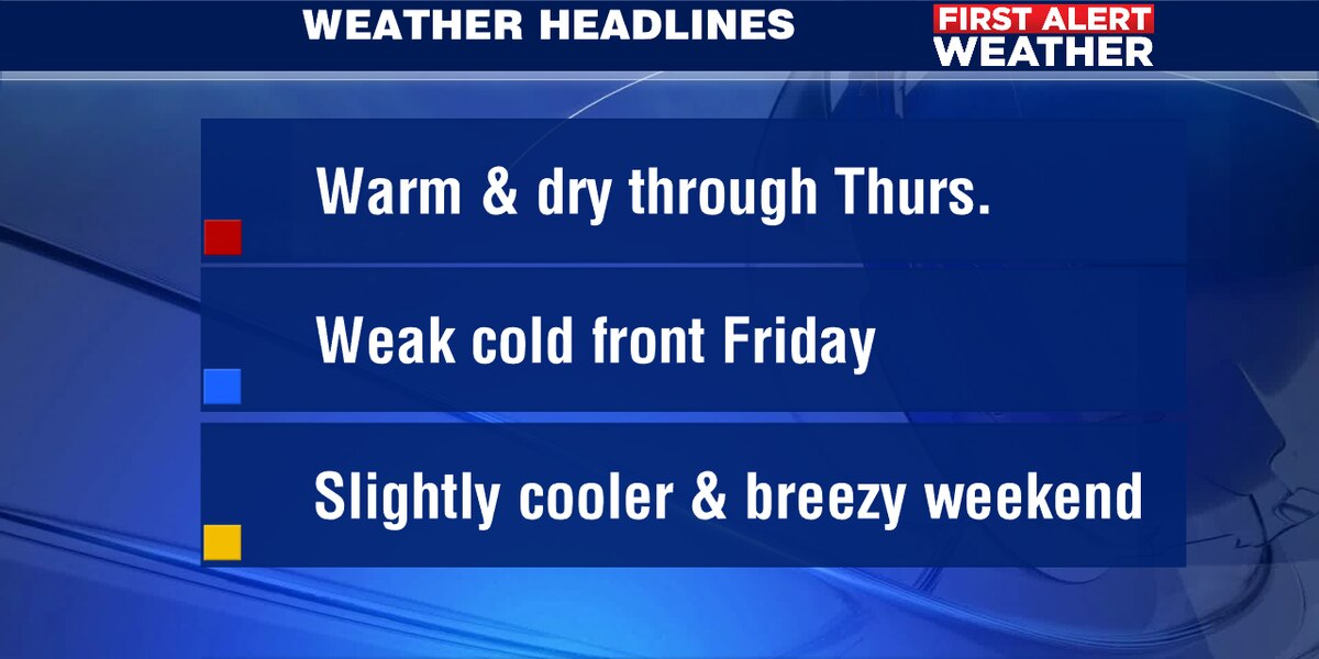 Warm but dry weather expected through Thursday