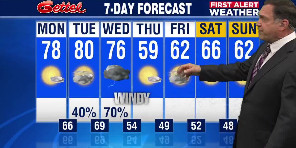 First Alert Weather: Dramatic change coming to the Suncoast this week