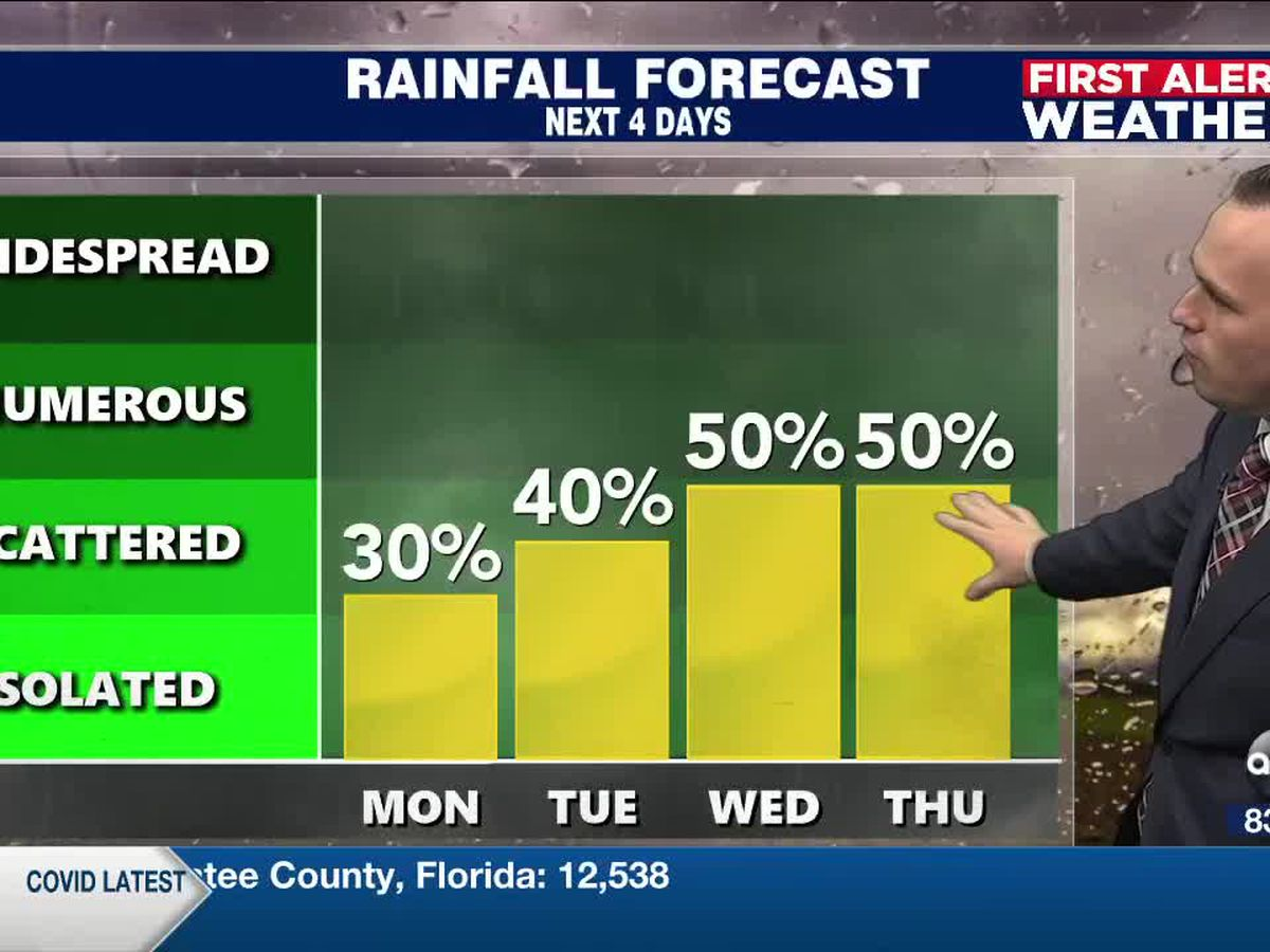 First Alert Weather: Sunday, October 18, 2020 - A warm and breezy start to the workweek with higher rain chances east of I-75