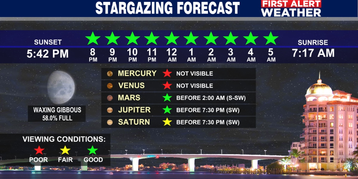 Tuesday's Stargazing Forecast