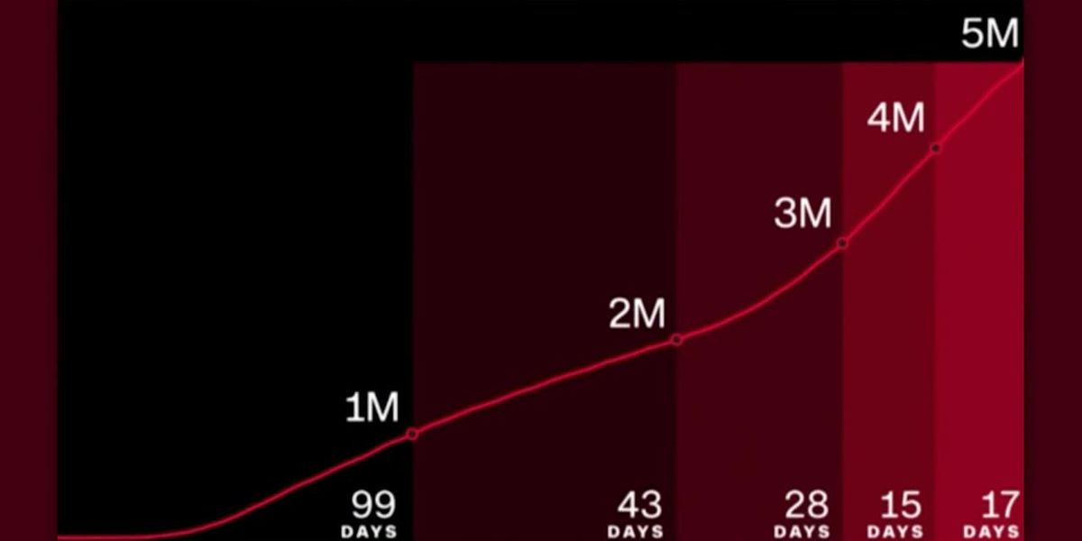 US passes 5 million known coronavirus cases