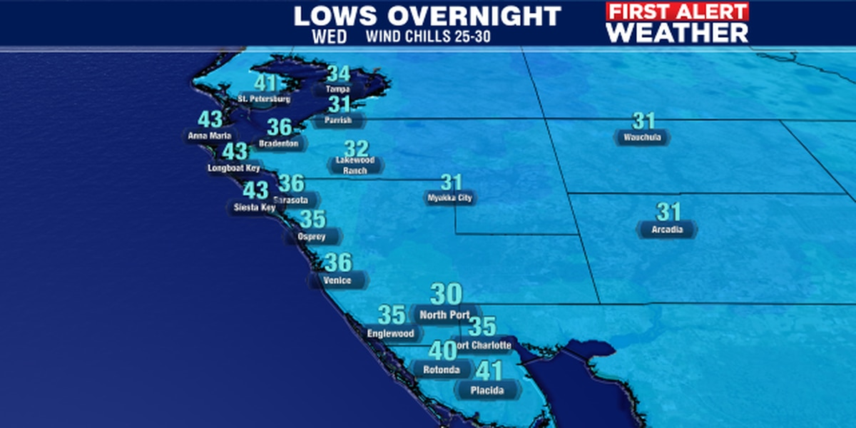 Coldest night of the season with wind chills in the 20's!