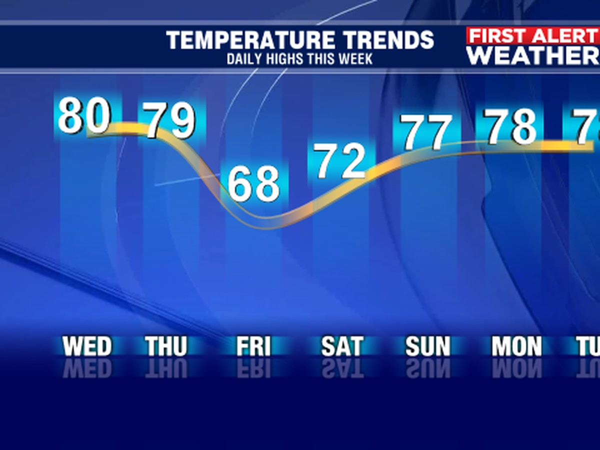 Cold front to bring winter back to Suncoast