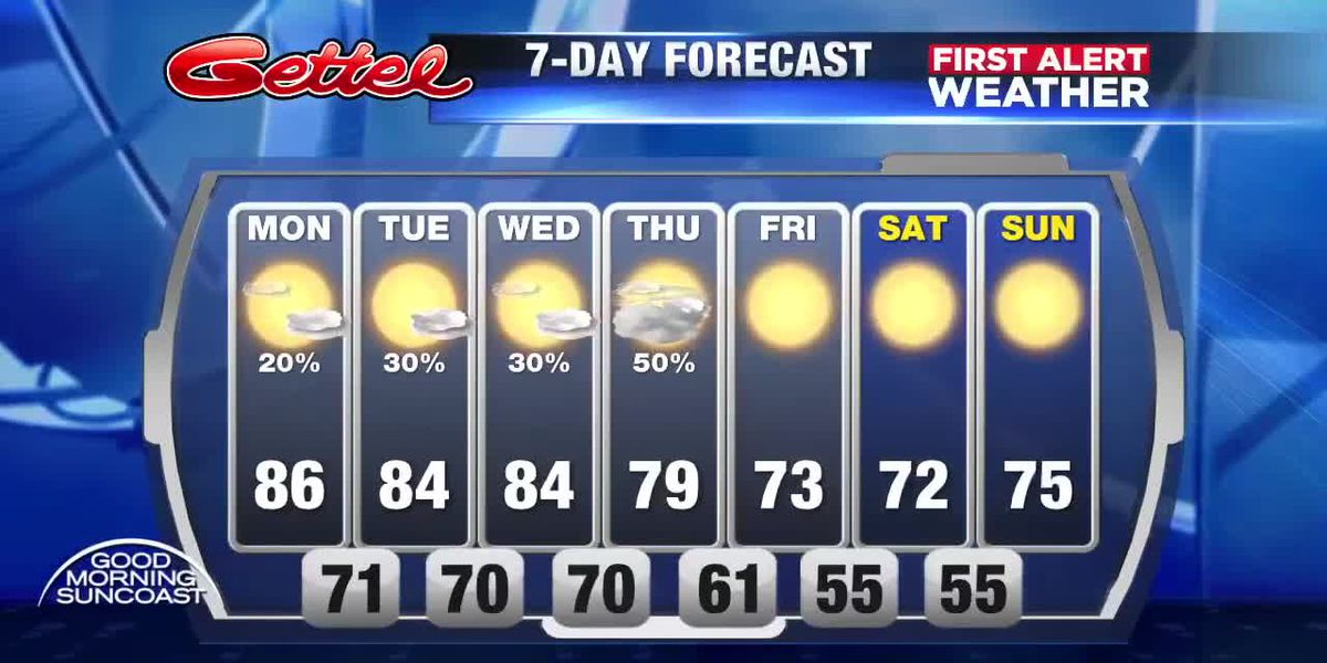 First Alert Weather: Unsettled warm weather till Friday then cooler