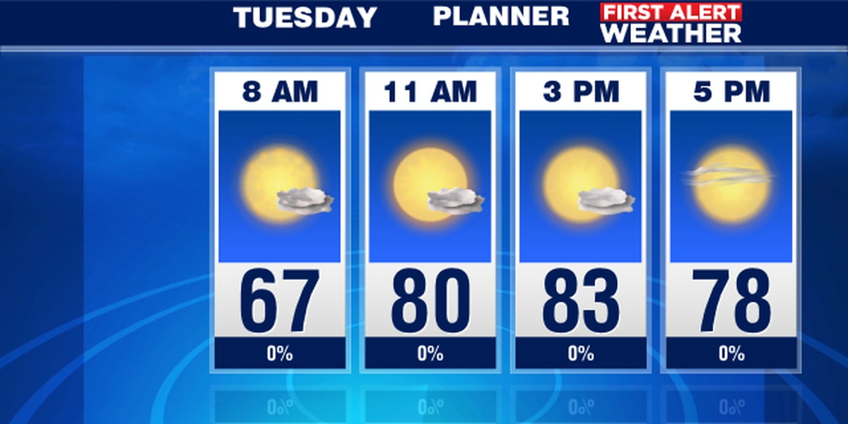 Warm breezes with little chance for rain this work week