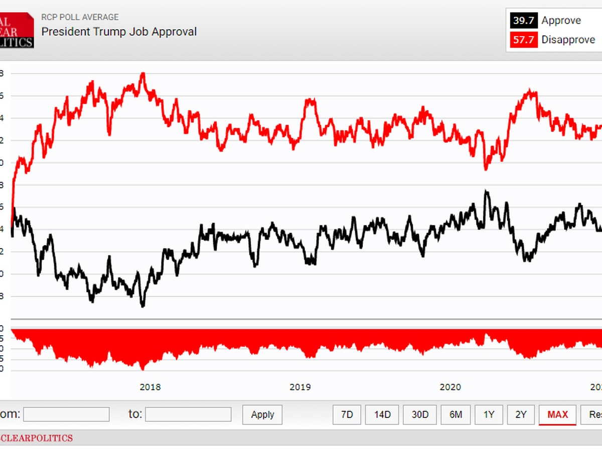 Trump tanks in approval rating, nears disapproval high: Real Clear Politics
