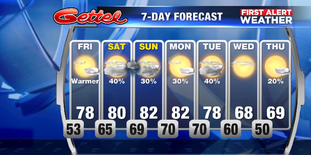 Warmer weather through the weekend with a chance for some rain
