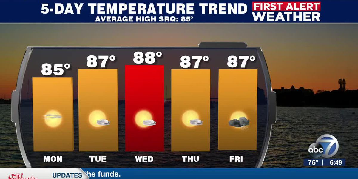 First Alert Weather: Sunday, May 10, 2020 - A quiet and warm start to the week