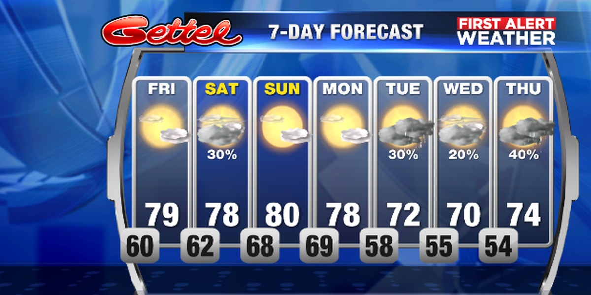 A bit more sunshine for Friday then some sctd. showers on Saturday