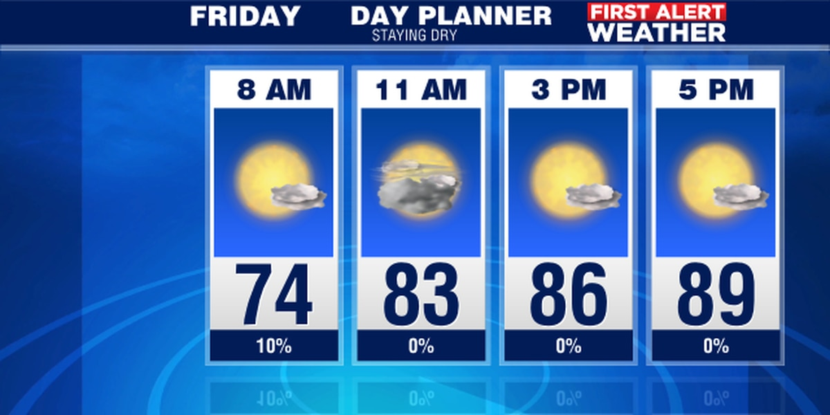 Rain chances go down and so does the humidity