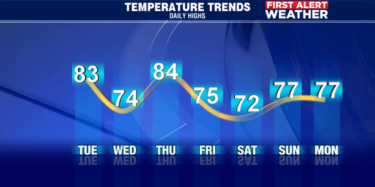 Temperatures up and down like a roller coaster this week