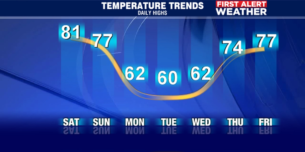 Weekend brings changes to Suncoast as cold front moves through