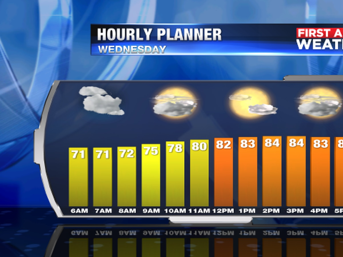 Rain chances lower and a bit more sunshine for Wednesday