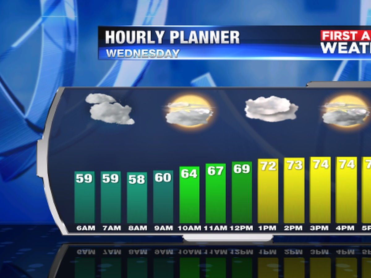 Better weather on Wednesday as high pressure moves in across Suncoast