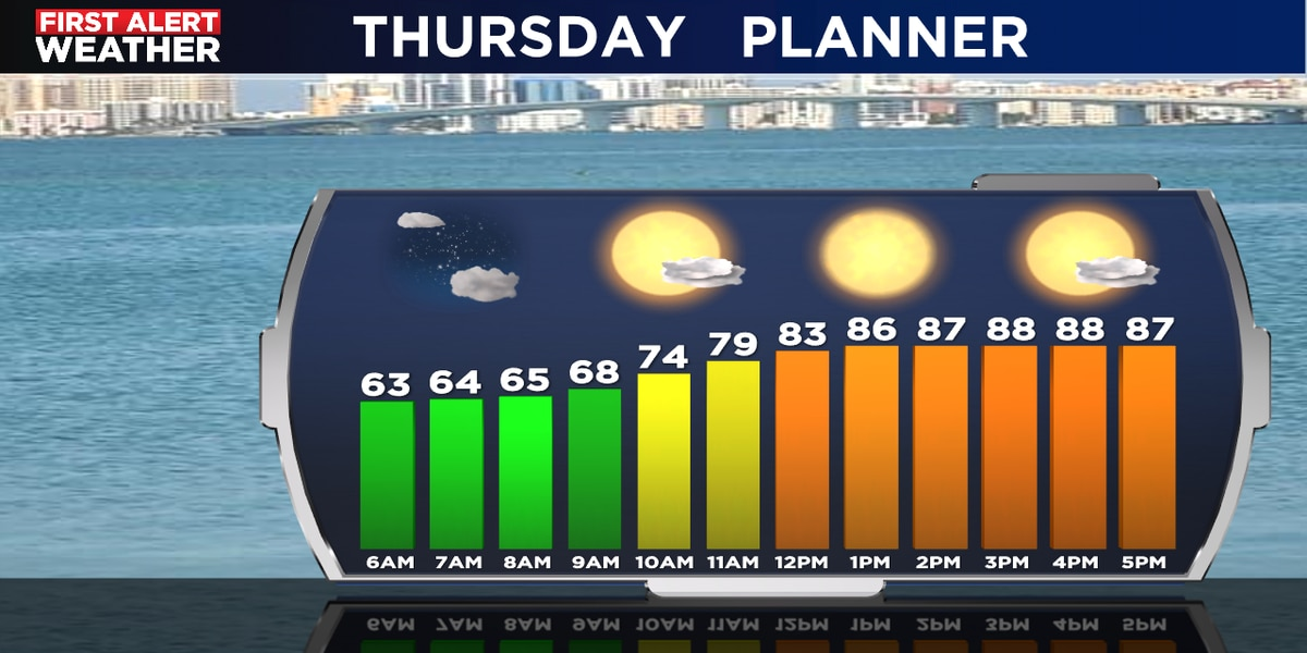 A breezy day for Thursday as a storm system develops