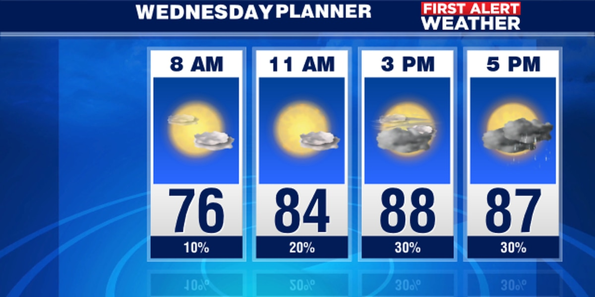 Record heat again on Wednesday but cooler over the weekend