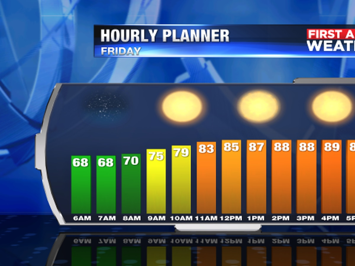 Temperatures running high through the weekend and rain chances staying low